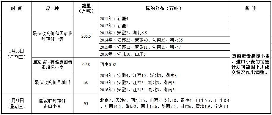 31日国家政策性粮食竞价销售交易公告